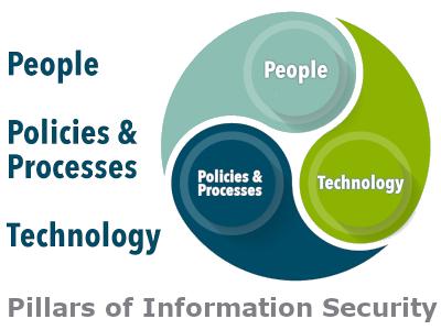People, Policies & Processes, Technology-- the Pillars of Information Security